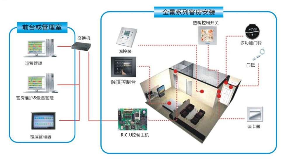 石家庄智能家居之智能灯光控制系统