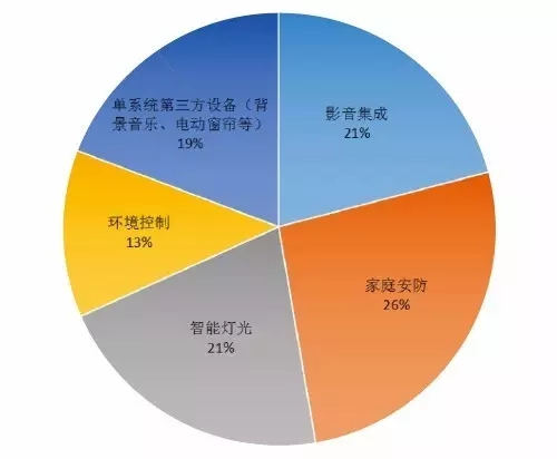 2016中国智能家居产业用户数据研究系列报告:智能开关面板用户调研分析