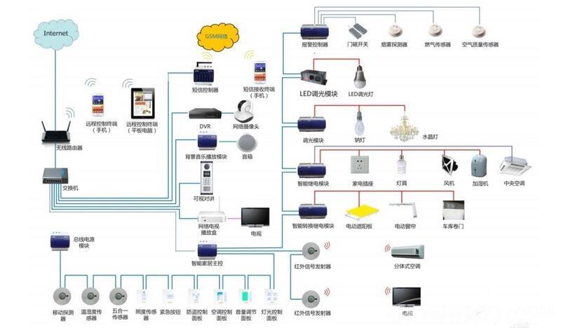 智能家居技术架构实例