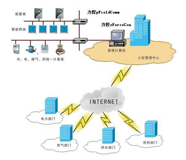 智能能源管控系统的四大组成设备