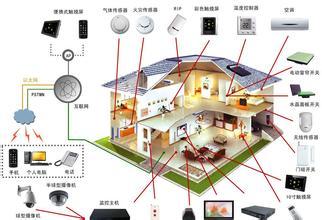 智能家居的四项设计原则