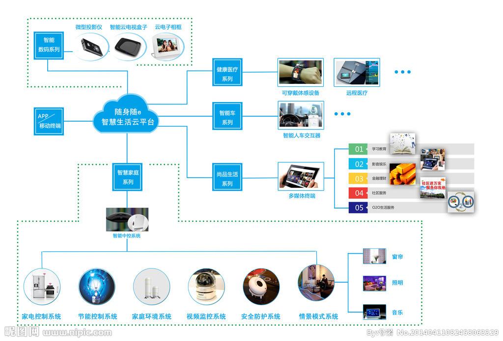 智能家居技术架构设计理念与分析