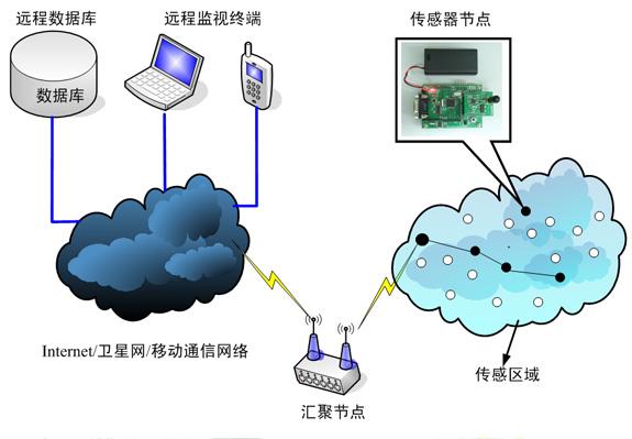智能家居无线传感器网络技术简介