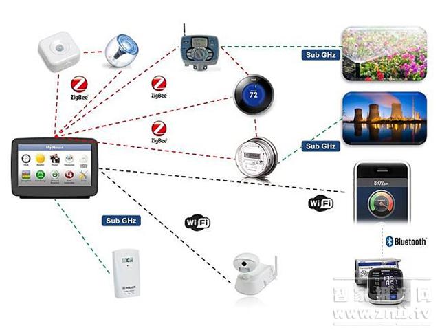 无线技术能引导智能家居的风向