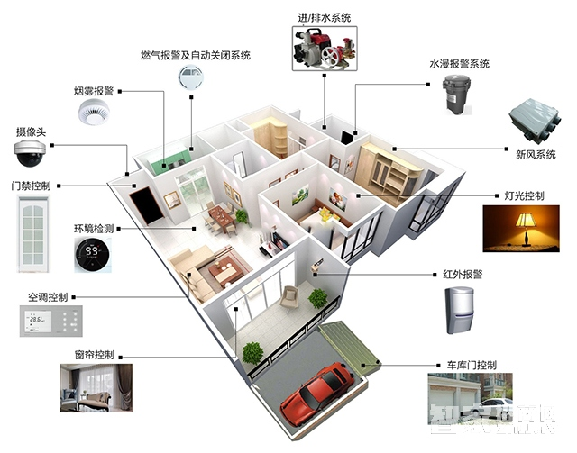 智能家居装修系统中必不可少的五大主力系统
