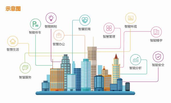 物联网前景可期,顺舟智能提智慧城市解决方案