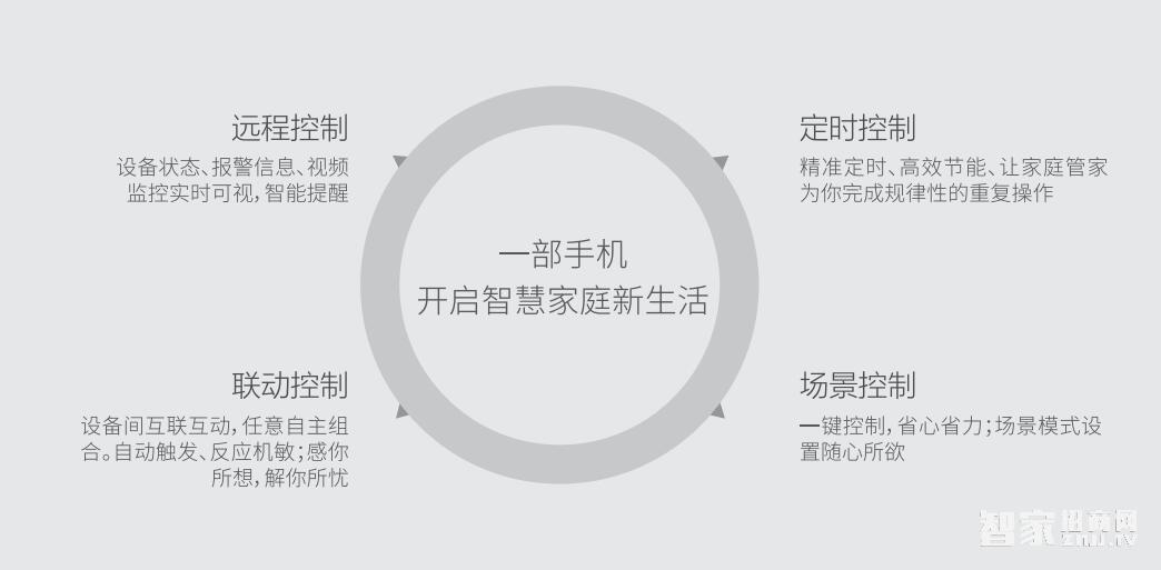 南京智慧家居代理商有什么权益?