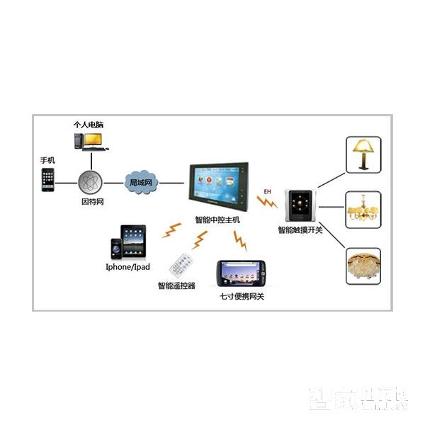 百佳智能家居灯光电器控制系统BJ-04