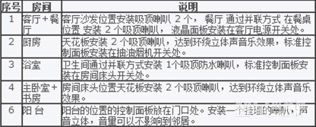 IBA研创案例:贵阳万科劲嘉金域华府-家庭背景音乐系统示范地布置说明图