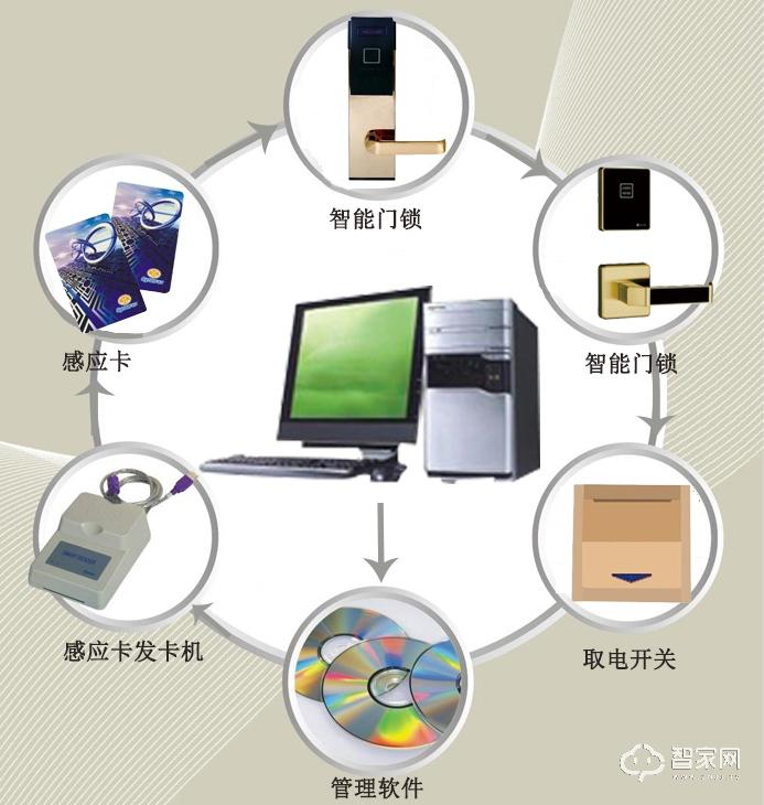 智能酒店门锁系统.jpg