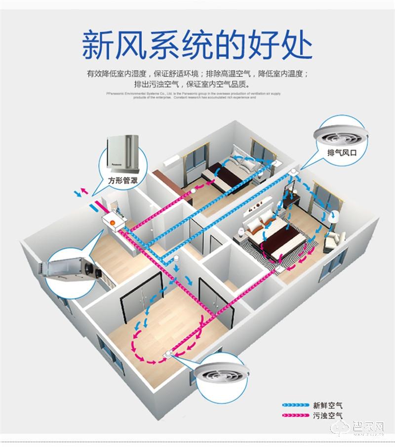 松下新风系统FY-E15DZ1A两室一厅全热交换器新风机套餐搭配