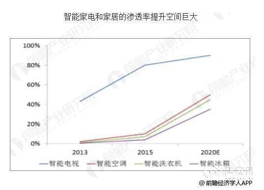 智能家电行业市场份额不断扩大 未来将继续增长