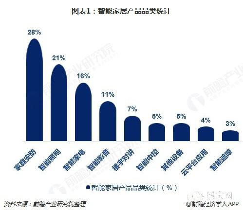 这四类智能家居产品最畅销,电商是最主要购买渠道