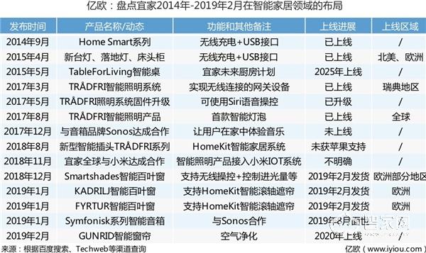 亿欧:盘点宜家2014_2019年2月智能家居产品发布动态.jpg