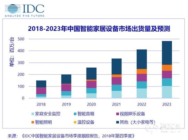 全年出货1.5亿台!IDC发布中国智能家居设备市场季度跟踪报告