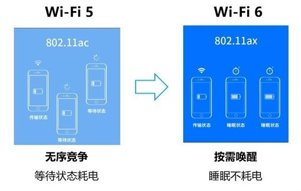 Wi-Fi 6比Wi-Fi 5强在哪儿?看完就知道