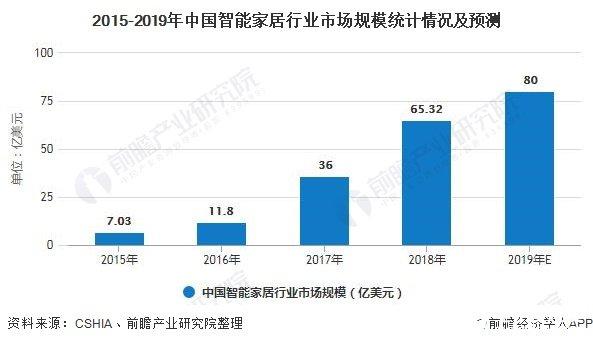 2015-2019年中国智能家居行业市场规模统计情况及预测