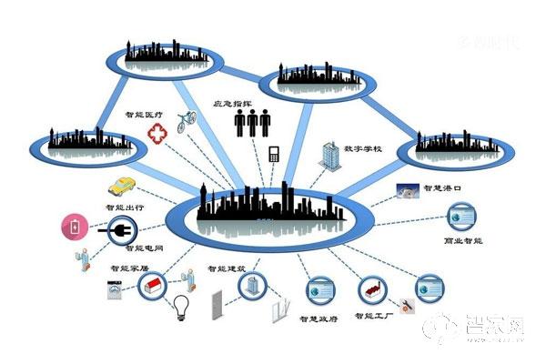 智能家居行业现状及前景分析