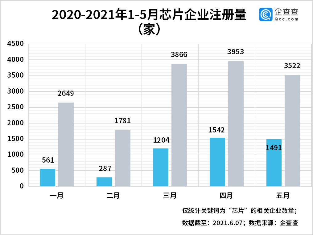 芯片价格飙涨 5 倍,2021 年 1-5 月我国新增芯片企业 1.57 万家,同比增长 230%
